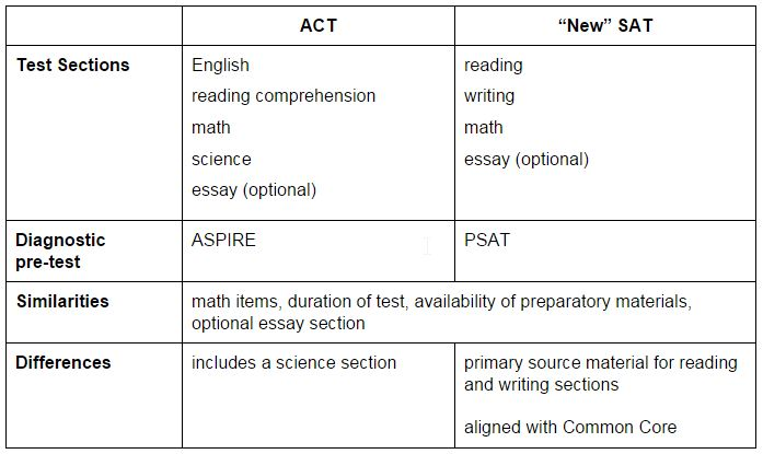 The ACT vs. the New SAT: Understanding which Test to Take, Themba Tutors