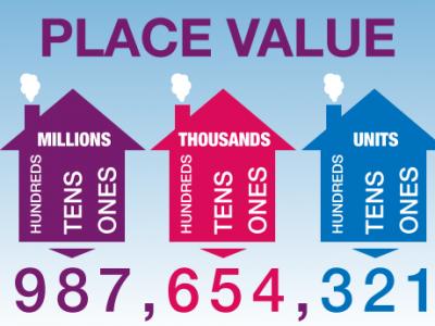 place value, Themba Tutors