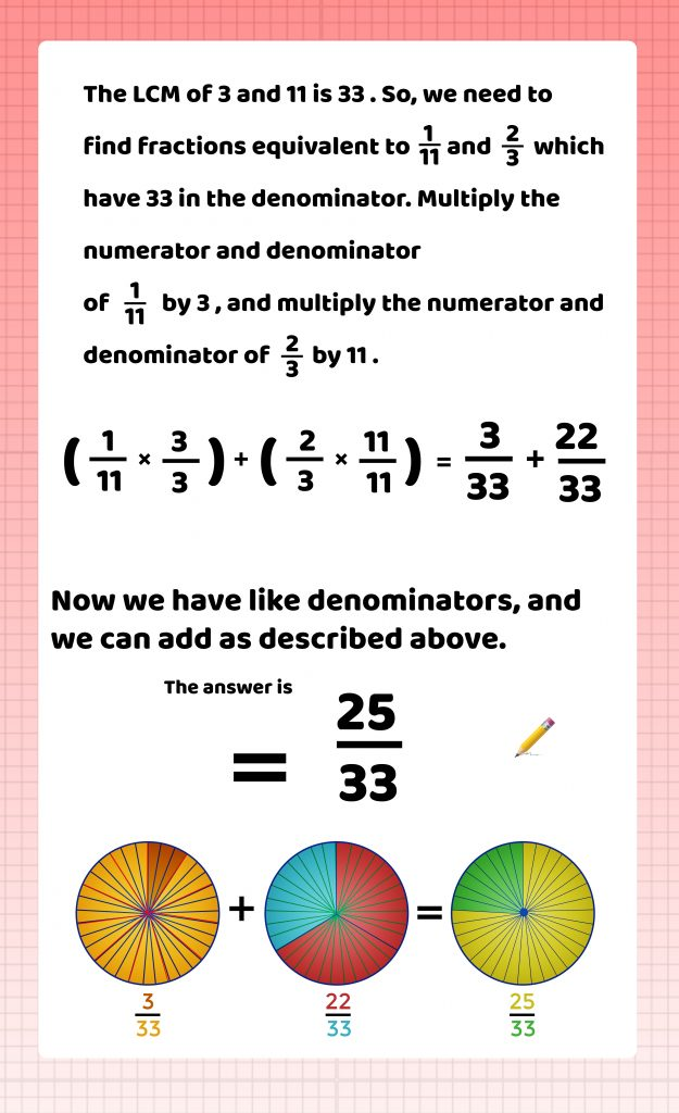 Adding and Subtracting Fractions with unlike Denominators, Themba Tutors